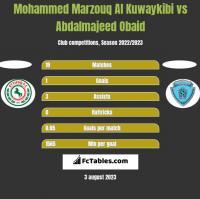 Mohammed Marzouq Al Kuwaykibi vs Abdalmajeed Obaid h2h player stats