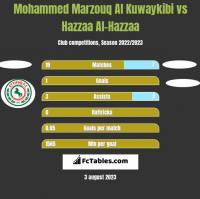 Mohammed Marzouq Al Kuwaykibi vs Hazzaa Al-Hazzaa h2h player stats