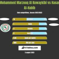 Mohammed Marzouq Al Kuwaykibi vs Hasan Al-Habib h2h player stats