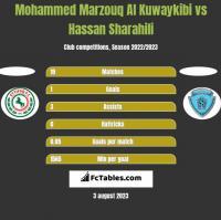 Mohammed Marzouq Al Kuwaykibi vs Hassan Sharahili h2h player stats