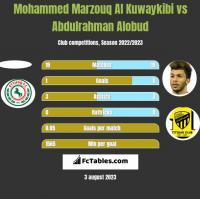 Mohammed Marzouq Al Kuwaykibi vs Abdulrahman Alobud h2h player stats