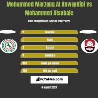Mohammed Marzouq Al Kuwaykibi vs Mohammed Alsubaie h2h player stats