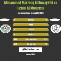 Mohammed Marzouq Al Kuwaykibi vs Husain Al Monassar h2h player stats