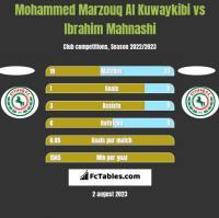 Mohammed Marzouq Al Kuwaykibi vs Ibrahim Mahnashi h2h player stats