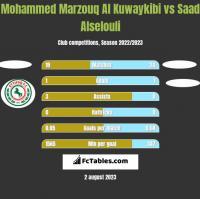 Mohammed Marzouq Al Kuwaykibi vs Saad Alselouli h2h player stats