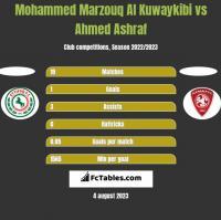 Mohammed Marzouq Al Kuwaykibi vs Ahmed Ashraf h2h player stats
