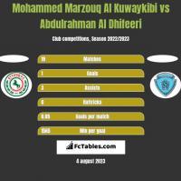 Mohammed Marzouq Al Kuwaykibi vs Abdulrahman Al Dhifeeri h2h player stats