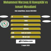Mohammed Marzouq Al Kuwaykibi vs Ismael Musallami h2h player stats