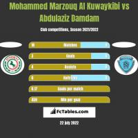 Mohammed Marzouq Al Kuwaykibi vs Abdulaziz Damdam h2h player stats