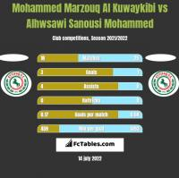 Mohammed Marzouq Al Kuwaykibi vs Alhwsawi Sanousi Mohammed h2h player stats