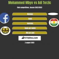 Mohammed Mbye vs Adi Terzic h2h player stats