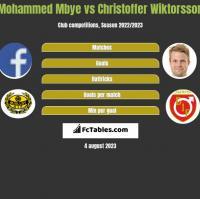 Mohammed Mbye vs Christoffer Wiktorsson h2h player stats