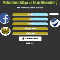 Mohammed Mbye vs Daan Klinkenberg h2h player stats