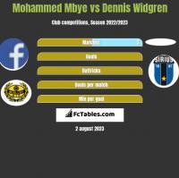 Mohammed Mbye vs Dennis Widgren h2h player stats