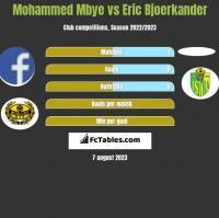 Mohammed Mbye vs Eric Bjoerkander h2h player stats