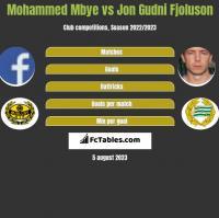 Mohammed Mbye vs Jon Gudni Fjoluson h2h player stats