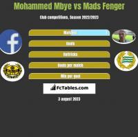 Mohammed Mbye vs Mads Fenger h2h player stats