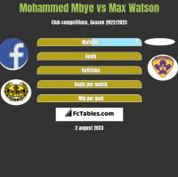 Mohammed Mbye vs Max Watson h2h player stats