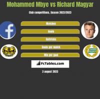 Mohammed Mbye vs Richard Magyar h2h player stats