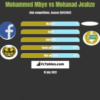 Mohammed Mbye vs Mohanad Jeahze h2h player stats