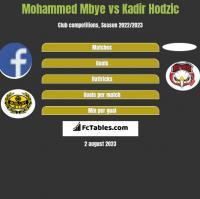 Mohammed Mbye vs Kadir Hodzic h2h player stats