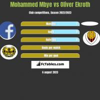 Mohammed Mbye vs Oliver Ekroth h2h player stats