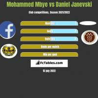 Mohammed Mbye vs Daniel Janevski h2h player stats