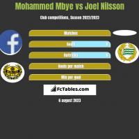 Mohammed Mbye vs Joel Nilsson h2h player stats