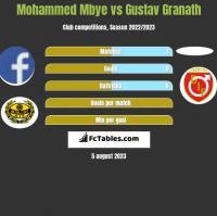 Mohammed Mbye vs Gustav Granath h2h player stats