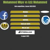 Mohammed Mbye vs Aziz Mohammed h2h player stats