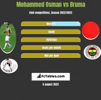 Mohammed Osman vs Bruma h2h player stats