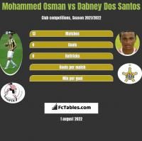 Mohammed Osman vs Dabney Dos Santos h2h player stats