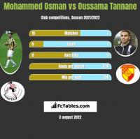 Mohammed Osman vs Oussama Tannane h2h player stats