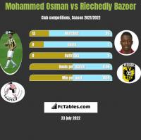 Mohammed Osman vs Riechedly Bazoer h2h player stats