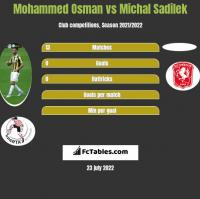 Mohammed Osman vs Michal Sadilek h2h player stats