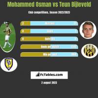 Mohammed Osman vs Teun Bijleveld h2h player stats