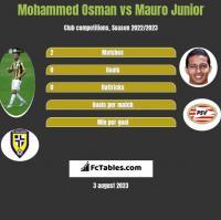 Mohammed Osman vs Mauro Junior h2h player stats