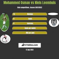 Mohammed Osman vs Niels Leemhuis h2h player stats