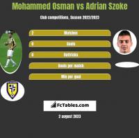 Mohammed Osman vs Adrian Szoke h2h player stats