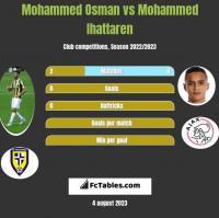Mohammed Osman vs Mohammed Ihattaren h2h player stats