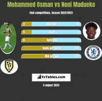 Mohammed Osman vs Noni Madueke h2h player stats
