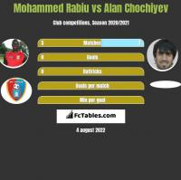 Mohammed Rabiu vs Alan Chochiyev h2h player stats
