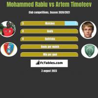 Mohammed Rabiu vs Artem Timofeev h2h player stats