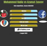 Mohammed Rabiu vs Azamat Zaseev h2h player stats