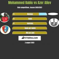 Mohammed Rabiu vs Azer Aliev h2h player stats
