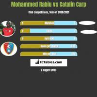 Mohammed Rabiu vs Catalin Carp h2h player stats