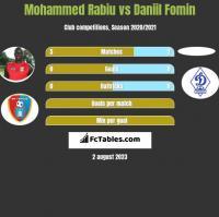 Mohammed Rabiu vs Daniil Fomin h2h player stats