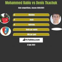Mohammed Rabiu vs Denis Tkachuk h2h player stats