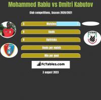 Mohammed Rabiu vs Dmitri Kabutov h2h player stats