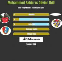 Mohammed Rabiu vs Olivier Thill h2h player stats